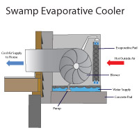 Evaporative swamp cooler air conditioners in Farmington