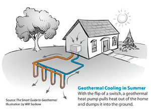 Geothermal heat pump contractor in Cottage Grove