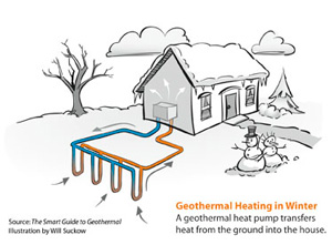 Geothermal heat pump installation in Eau Clair