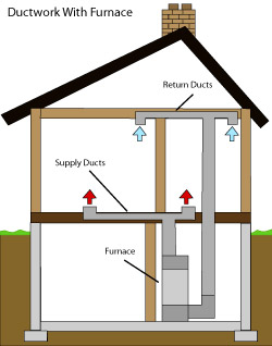 diagram of how air ductwork operates within a Prescott home